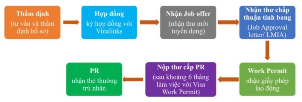 ĐỊNH CƯ CANADA DIỆN LAO ĐỘNG - NSNP SKILLED WORKER STREAM